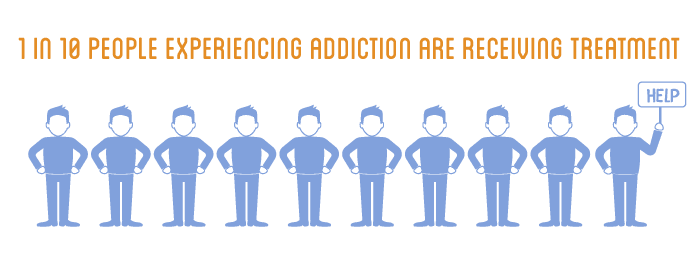 1 in 10 People with Addiction Are Receiving Treamtment