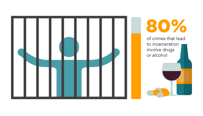 imprisonment stats infographic