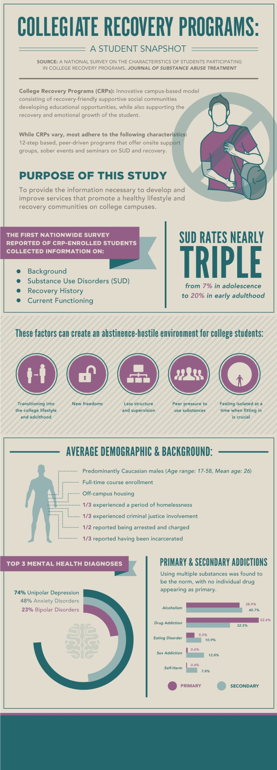 Infographic of collegiate recovery programs have a lot of benefits being on college campuses. here is a student snapshot of a study on the characteristics of students participating in college recovery programs. crp's are an innovative campus-based model consisting of recovery-friendly supportive social communities developing educational opportunities, while also supporting the recovery and emotional growth of the student.