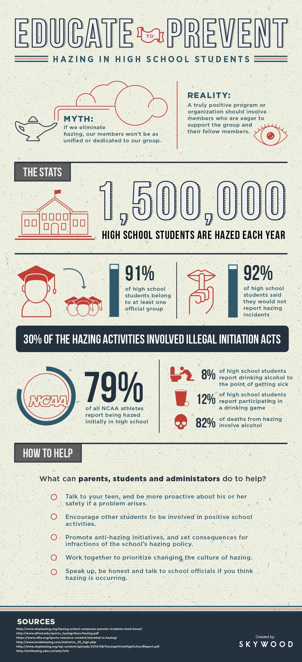 """an understanding of hazing in schools High school hazing statistics athletics hazing statistics stop dangerous  hazing finding help  understand that """"fitting in"""" is an important part of being  human  if you try to stop hazing behavior, but most schools and organizations  do have."""