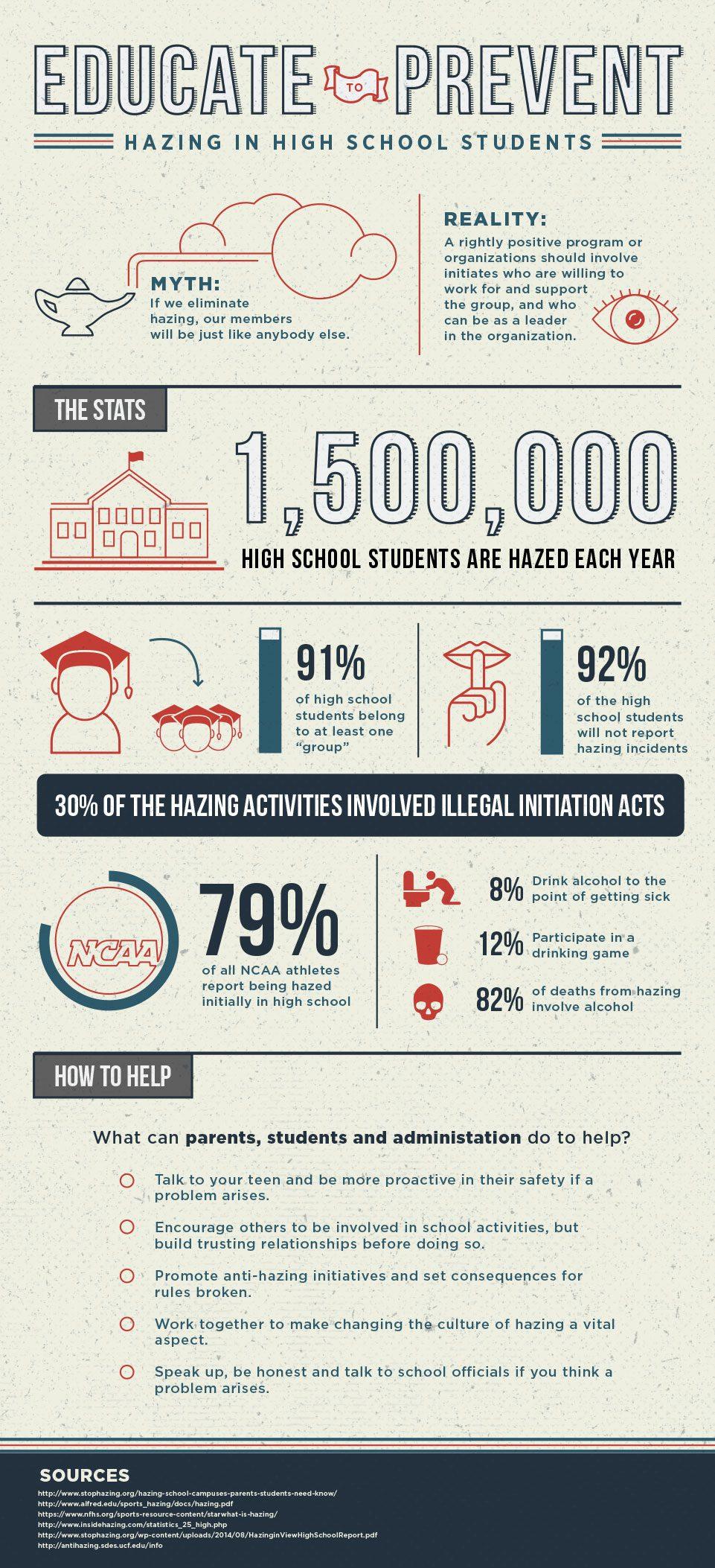 High School Hazing Infographic