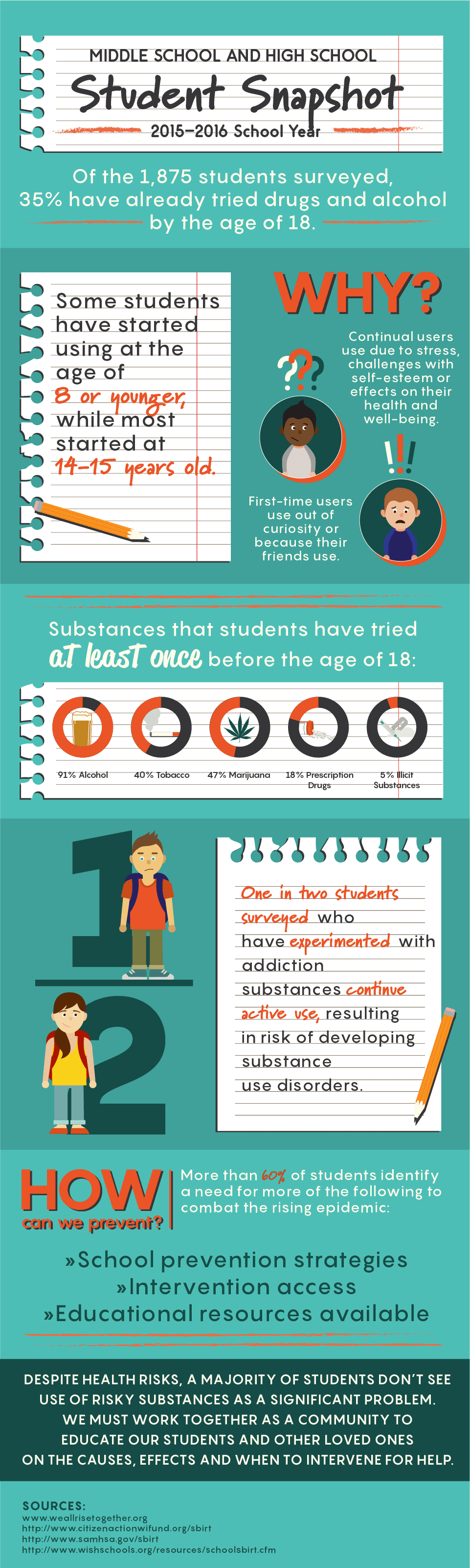 Middle school and high school students are becoming more prone to addiction and mental health. out of 1,875 students surveyed, 35% have already tried drugs and alcohol before 18 years old.