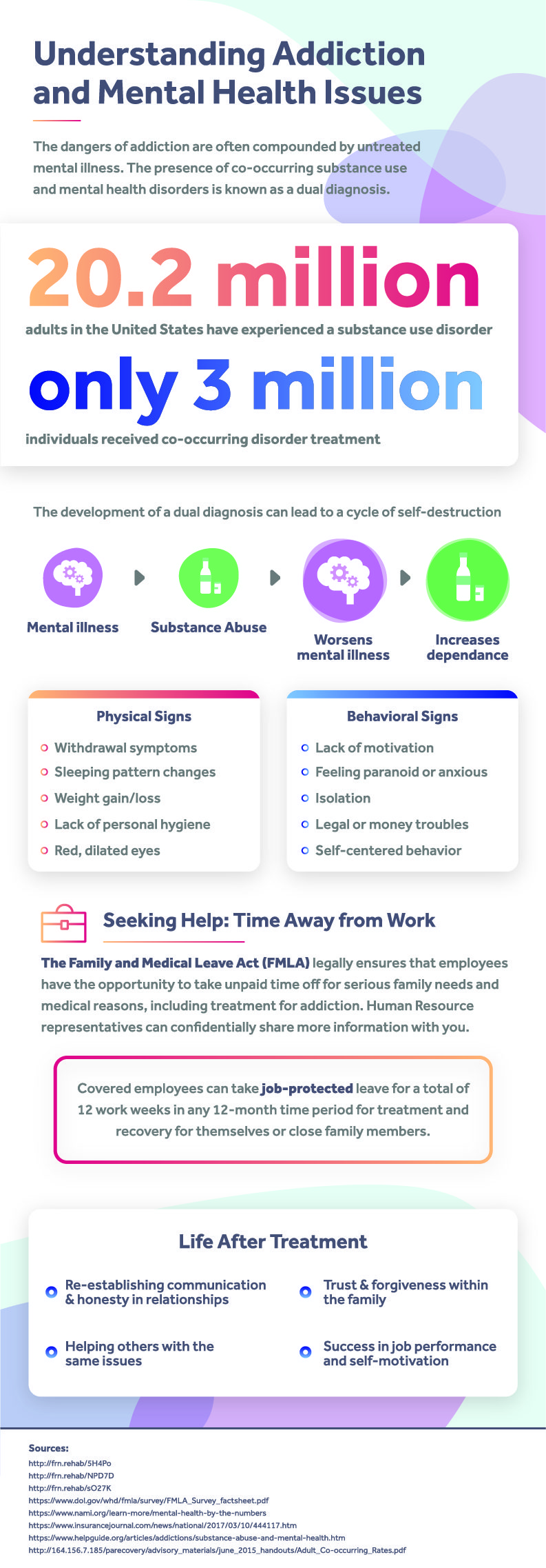 Understanding Addiction in the workplace