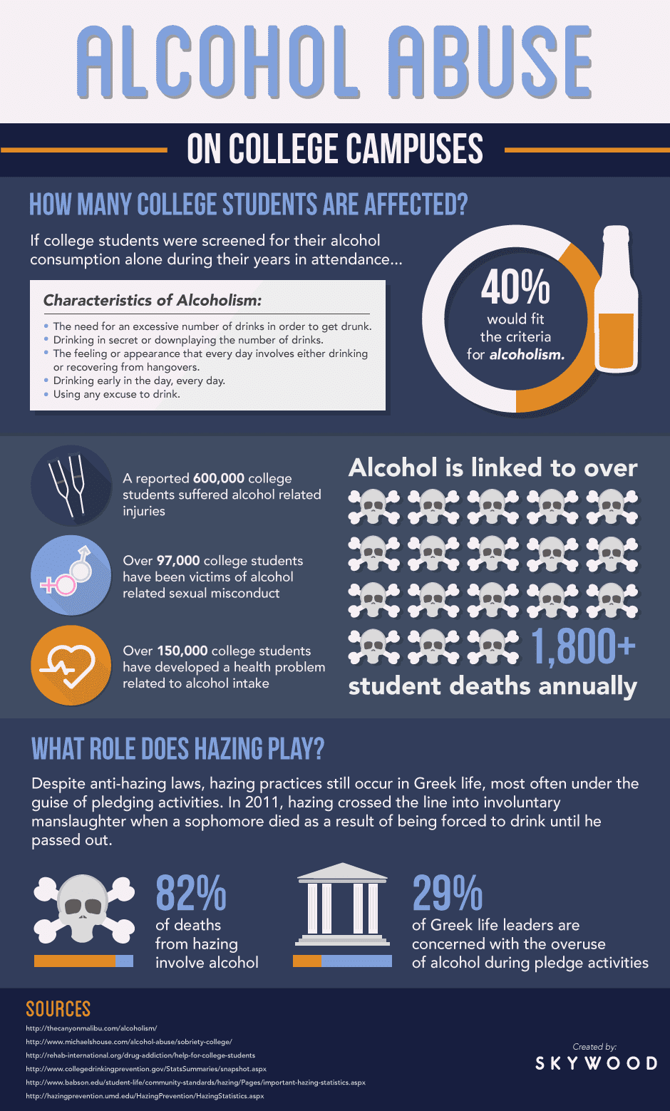alcohol issues on college campuses Design and participants this study is part of an important multi-method investigation into alcohol drinking among college students it was carried out in a belgian.