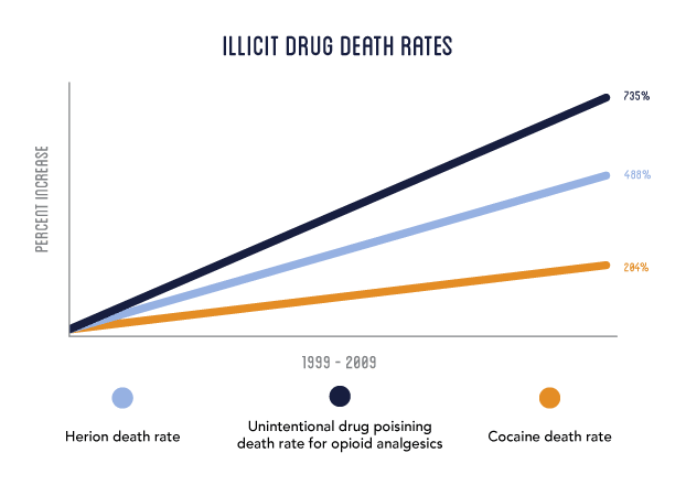 death rates from illicit drugs over 10 years