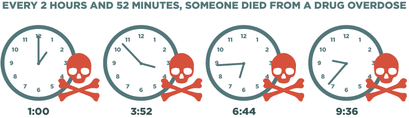 drug-overdose-every-2-hours-52-minutes-clocks-time-skulls-death-due-to-overdoses