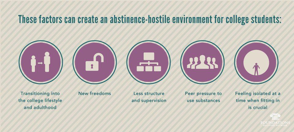 Abstinence-hostile environments