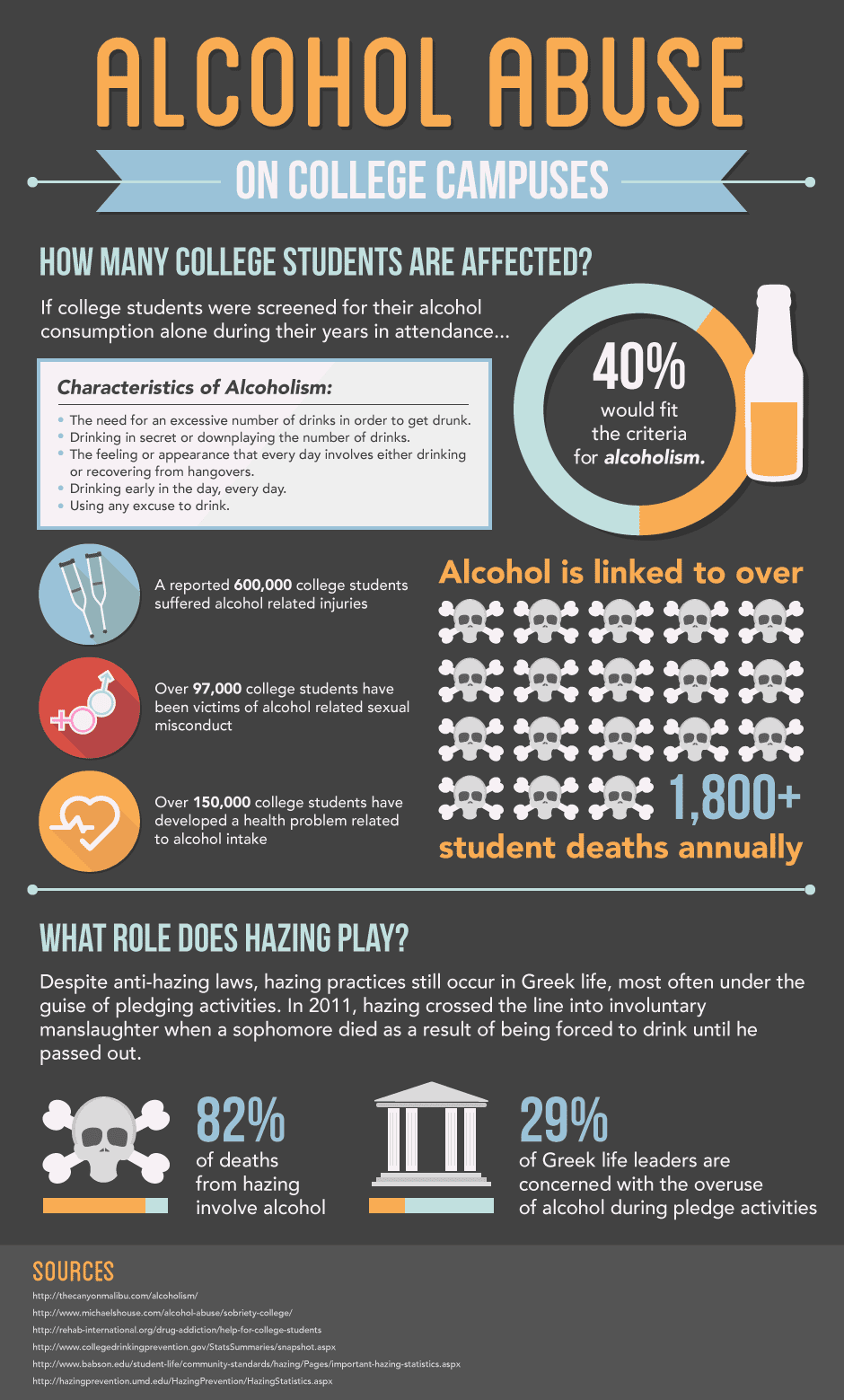 hazing plays an important role in binge drinking in college students. despite anti-hazing laws, hazing practices still occur in certain greek life activities. This most often happens during pledging semesters in college activities. in 2011, a university greek chapters hazing activities went over the line by involuntary manslaughter when a student died by being force to drink until they passed out.