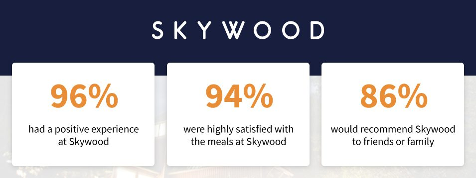 Skywood stats