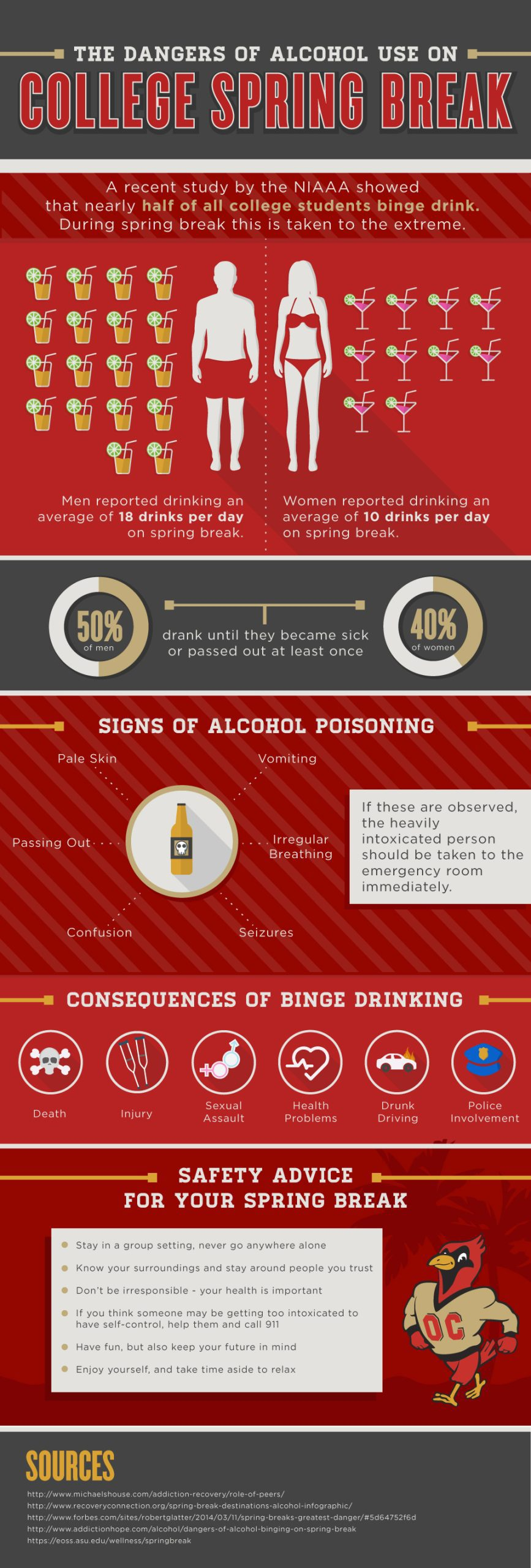 Alcohol use while on spring break for college students can be dangerous. its important to recognize signs of binge drinking, peer pressure and times where help is needed. The niaaa has a study showing that men have reported drinking an average of 18 drinks per day on spring break.