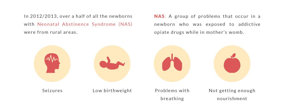 There are many symptoms of Neonatal abstinence syndrome is women who are pregnant with babies. It's important to stay away from substance use and abuse while pregnant.