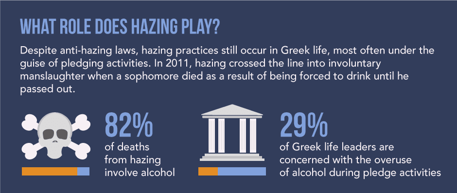 hazing plays an important role in binge drinking in college students. despite anti-hazing laws, hazing practices still occur in certain greek life activities. this most often happens during pledging semesters in college activities. in 2011, a university greek chapters hazing activities went over the line by involuntary manslaughter when a student died by being force to drink until they passed out. eighty two percent of deaths from hazing have been a result from alcohol consumption. twenty nine percent of greek life leaders are concerned with the overuse of alcohol during pledging activities.